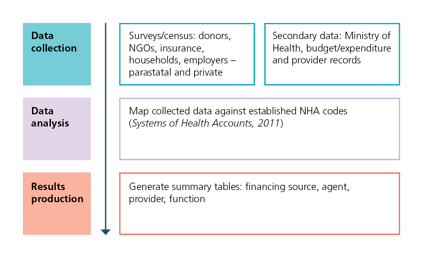 Data collection for National Health Accounts
