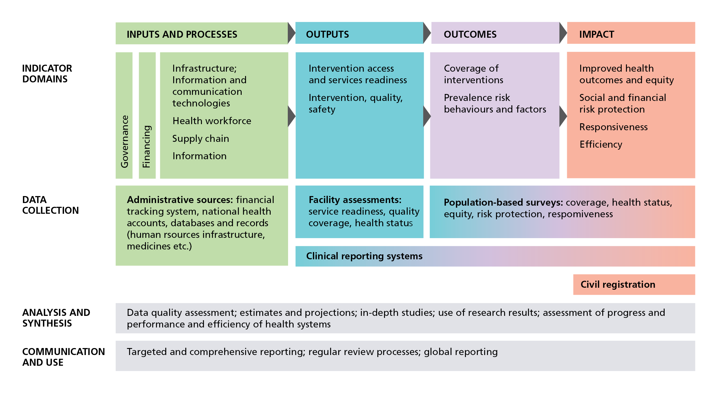 IHP+ Common monitoring and evaluation framework
