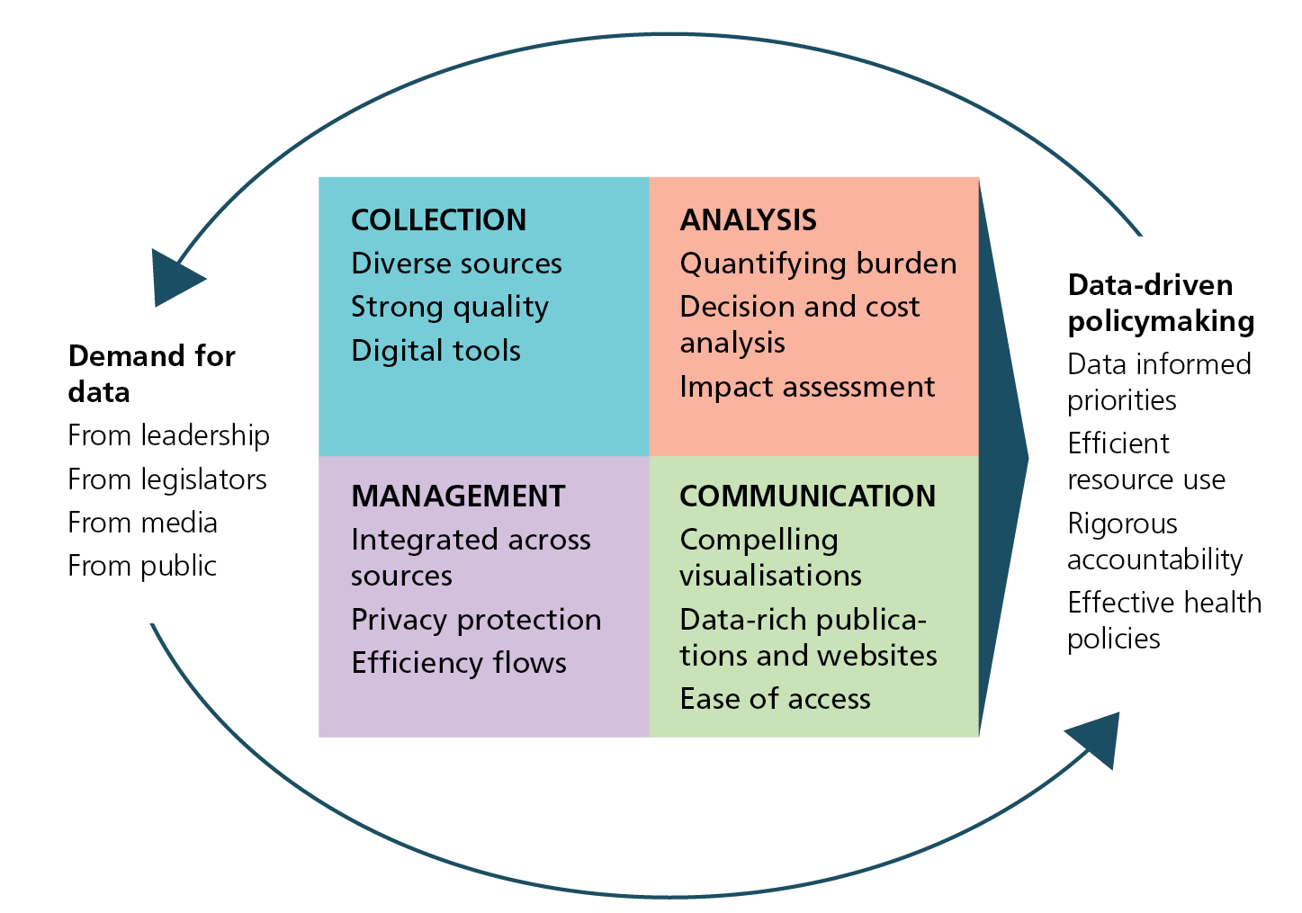 Cycle of data driven policy